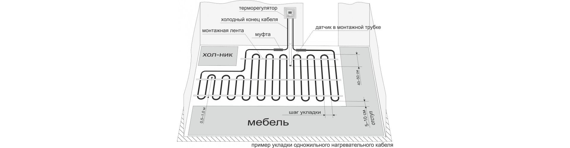 Электрический теплый пол принцип работы и секреты монтажа электрического пола