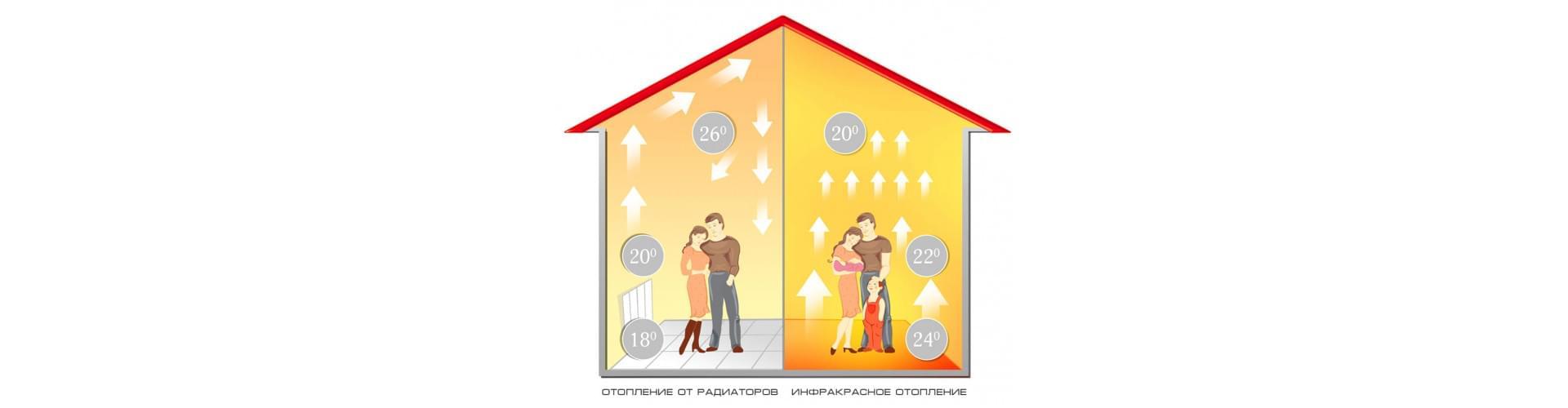 ИК теплый пол: преимущества и принцип работы.